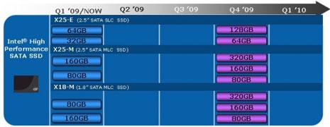 Рассписание выхода и состав SSD-накопителей Intel