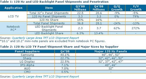 ост поставок 120-Гц панелей и панелей со светодиодной подсветкой (DisplaySearch)