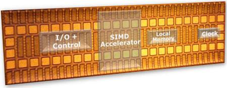 SIMD в кармане — пока только красивая картинка