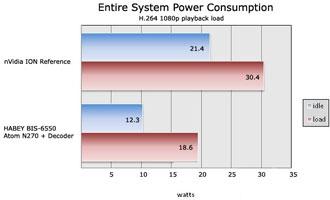 Сравнение потребления платформы NVIDIA Ion и декодера HABEY в купе с процессором Intel Atom