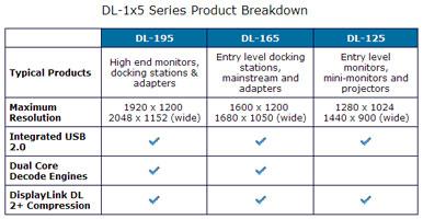 Новая серия чипов DisplayLink для передачи видеосигнала по USB