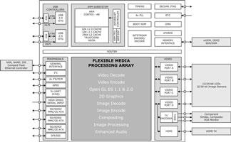 Блок-схема медиапроцессора Creative ZiiLABS ZMS-08 (можно раскрыть)