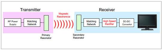 Схема работы беспроводной передачи энергии в бытовых целях