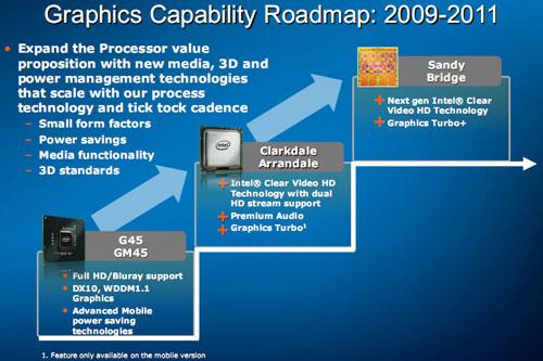 Sandy Bridge — интегрированная графика как неотъемлемая часть процессора