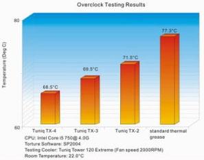 Сравнение эффективности термопаст