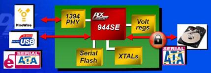 Блок-схема SATA-моста с аппаратным шифрованием данных