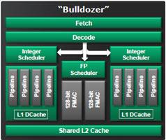 Блок-схема модуля Bulldozer