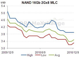 Динамика изменения цен на 16-Гбит NAND MLC