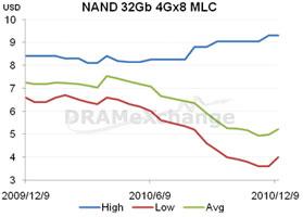 Динамика изменения цен на 32-Гбит NAND MLC