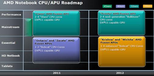 Планы выпуска мобильных и субмобильных процессоров AMD