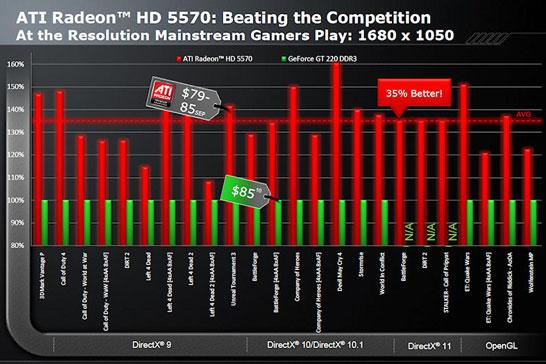 Сравнение ATI Radeon HD 5570 с NVIDIA GeForce GT 220 (тест AMD)