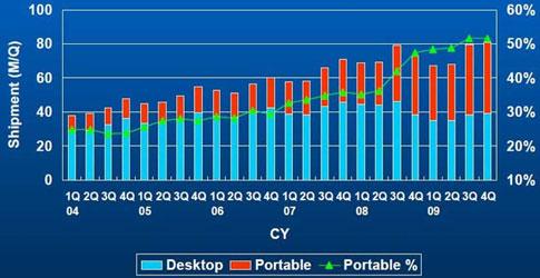 Изменения долей мобильных и настольных HDD