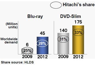 Hitachi LG Data Storage надеется доминировать на рынке оптических приводов