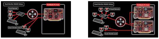 Пара ATI FirePro RG220 позволит подключить от двух до четырёх внешних мониторов