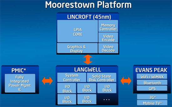 Intel Moorestown (слайд 2008 года)