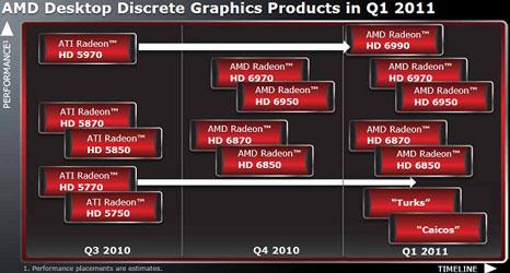 План выпуска дискретных видеокарт AMD
