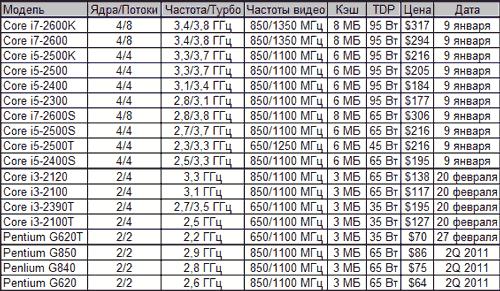 Ожидаемые даты анонсов и цены на процессоры Intel Sandy Bridge