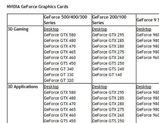Кратковременное явление NVIDIA GeForce GTX 580