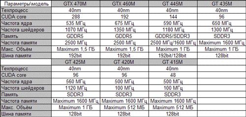 Сводные характеристики мобильных видеокарт NVIDIA Fermi