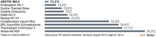 Тестирование термопаст на видеопроцессоре GeForce 8800 GT