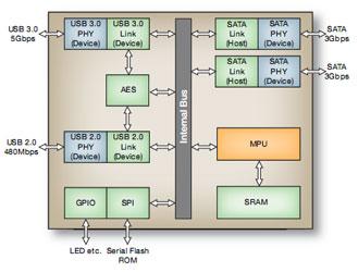 Блок-схема двух-портового моста Fujitsu USB 3.0-SATA