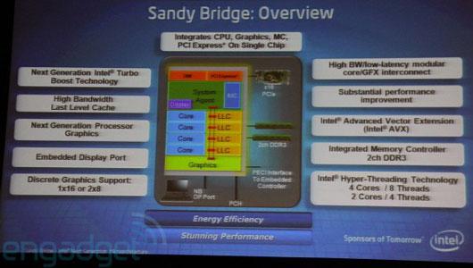 Блок-схема настольных и мобильных Sandy Bridge
