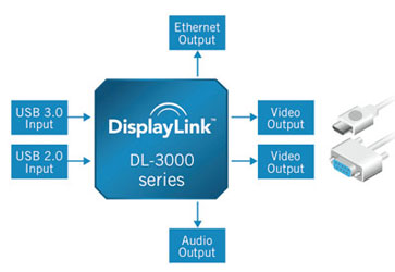 Видео и питание не только по USB, но ещё по Ethernet