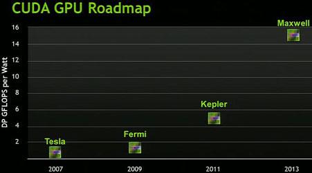 Планы развития графических архитектур NVIDIA