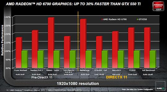 AMD Radeon HD 6790 против NVIDIA GeForce GTX 550 Ti