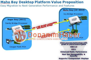 Неофициальная гарантия совместимости 32-нм и 22-нм процессоров