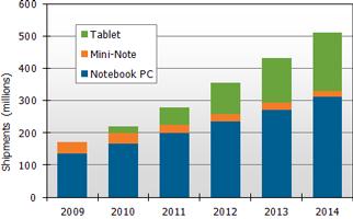Прогноз роста рынка мобильных компьютеров до 2014 года