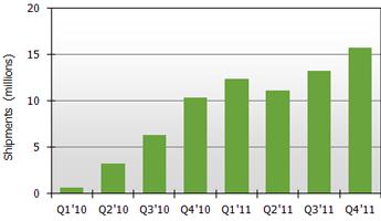 Прогноз динамики продаж планшеток в 2011 году (в млн. штук)
