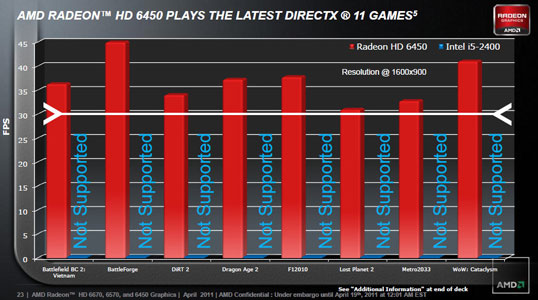 Возможности адаптера Radeon HD 6450