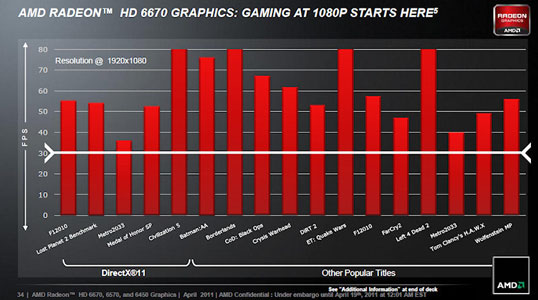 Возможности адаптера Radeon HD 6670