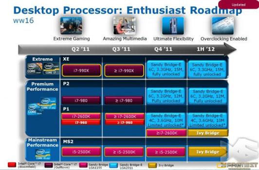 Планы Intel по выводу на рынок процессоров для платформы LGA2011