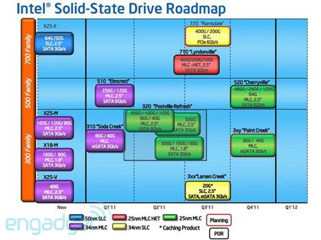 Планы Intel по выпуску SSD до конца 2011 года