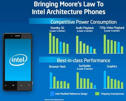 Результаты сравнительного тестирования x86-совместимого смартфона Intel с конкурентами на ARM