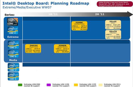 Планы выпуска фирменных материнских плат компании Intel