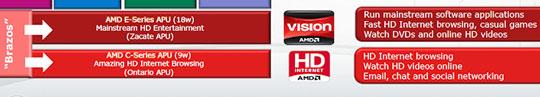 Место платформы Brazos и новых APU-процессоров в ряду решений AMD