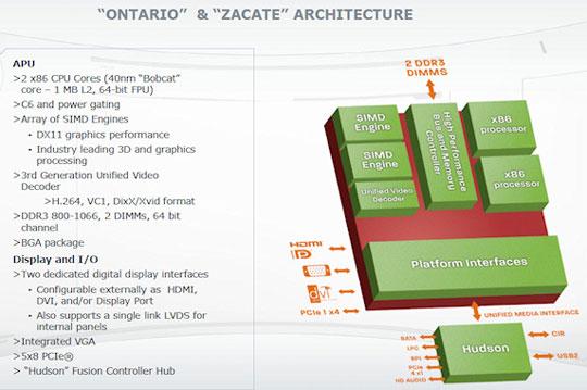 Блок-схема процессоров Zacate и Ontario на микроархитектуре Bobcat