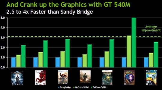 Сравнение графики Intel Sandy Bridge и новых мобильных адаптеров NVIDIA