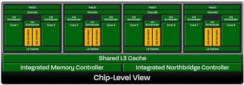 Строение четырёхмодульного восьмиядерного процессора AMD Bulldozer