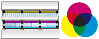 Принцип организации полноцветных дисплеев Liquavista