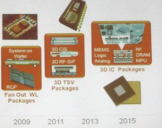 Компьютер на чипе — это дело не такого уже и отдалённого будущего