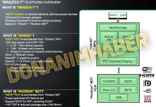 Блок-схема процессора AMD Hondo