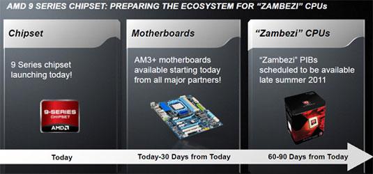 Процессоры AMD Zambezi всё ещё где-то там