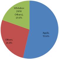 Диаграмма распределения долей фирменных и иных планшетов