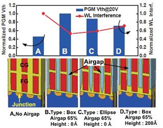 Изменение величины перекрёстных помех от положения и формы зазора между сигнальными линиями