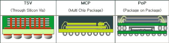 Упаковка TSV позволяет творить чудеса компактности