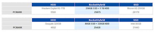 Тест PCMark для одиночных и гибридных конфигураций с помощью HighPoint RocketHybrid 1220